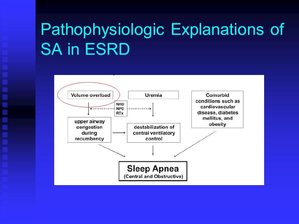 Pathophysiologic Explanations of SA in ESRD