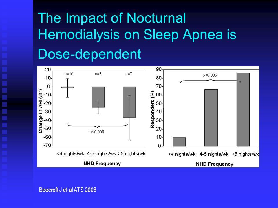 The Impact of Nocturnal Hemodialysis on Sleep Apnea is Dose-dependent Beecroft J et al ATS 2006