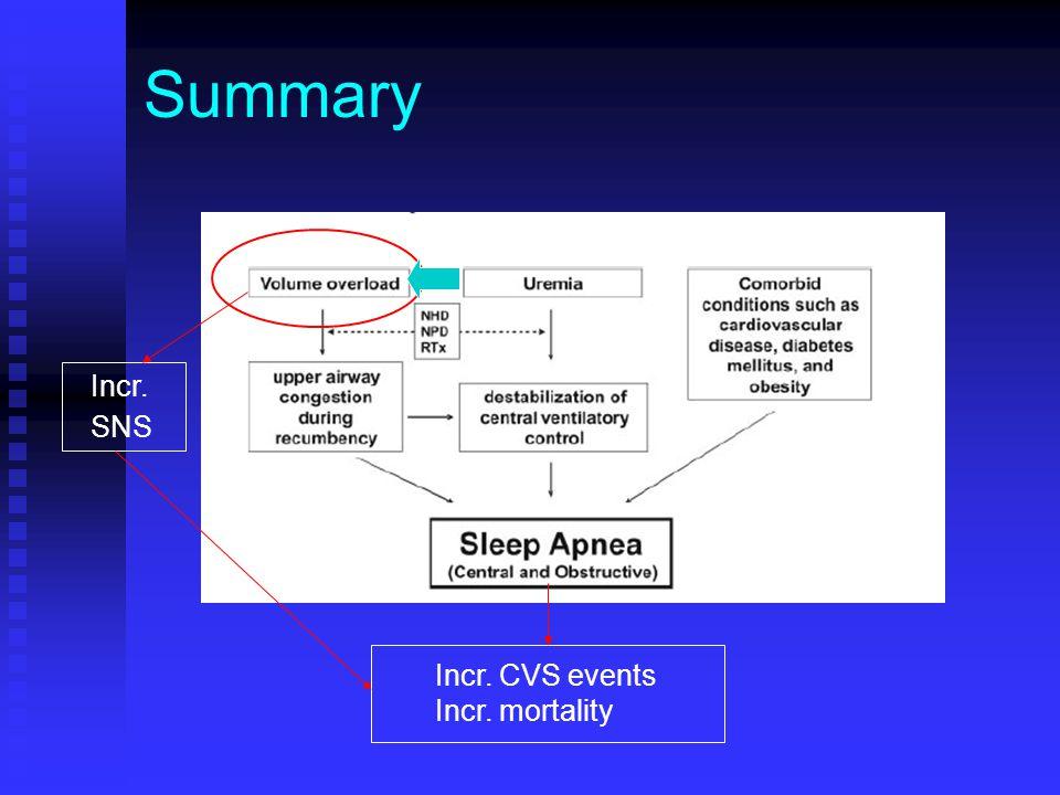 Summary Incr. SNS Incr. CVS events Incr. mortality