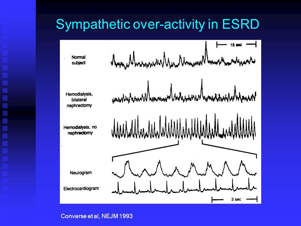 Sympathetic over-activity in ESRD Converse et al, NEJM 1993