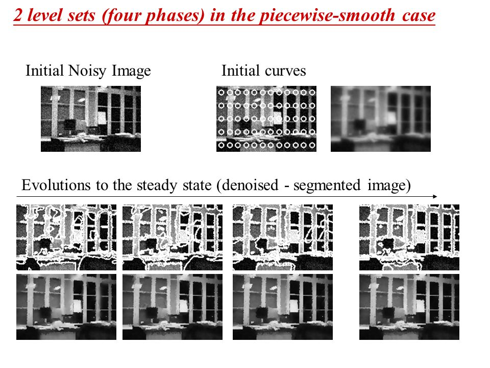 2 level sets (four phases) in the piecewise-smooth case Initial Noisy Image Initial curves Evolutions to the steady state (denoised - segmented image)
