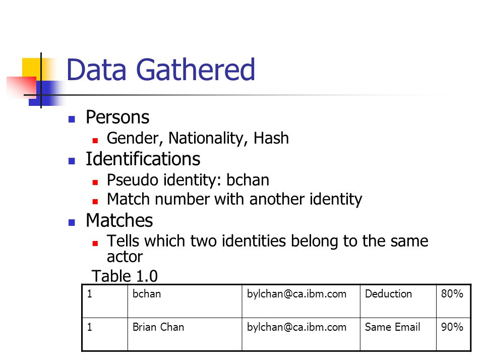 Data Gathered Persons Gender, Nationality, Hash Identifications Pseudo identity: bchan Match number with another identity Matches Tells which two identities belong to the same actor Table 1.0 1bchanbylchan@ca.ibm.comDeduction80% 1Brian Chanbylchan@ca.ibm.comSame Email90%
