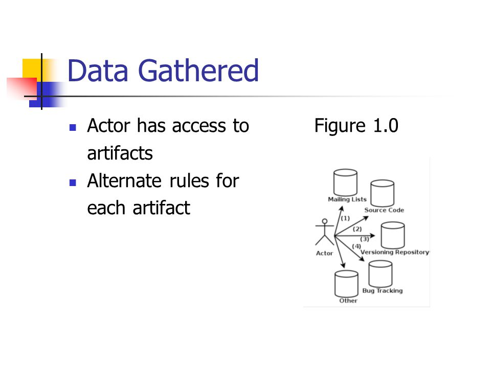 Data Gathered Actor has access toFigure 1.0 artifacts Alternate rules for each artifact