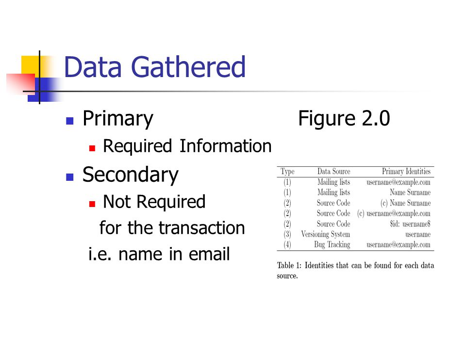 Data Gathered PrimaryFigure 2.0 Required Information Secondary Not Required for the transaction i.e.