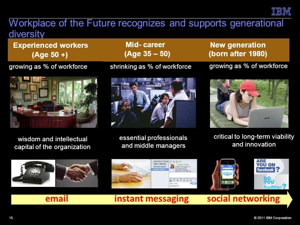© 2011 IBM Corporation15 Workplace of the Future recognizes and supports generational diversity New generation (born after 1980) Mid- career (Age 35 – 50) Experienced workers (Age 50 +) social networkingemailinstant messaging growing as % of workforce shrinking as % of workforcegrowing as % of workforce wisdom and intellectual capital of the organization essential professionals and middle managers critical to long-term viability and innovation