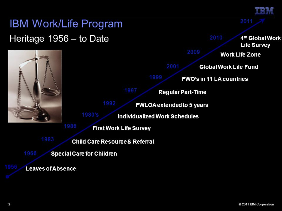 © 2011 IBM Corporation2 IBM Work/Life Program Heritage 1956 – to Date 1956 1966 1986 1980's Individualized Work Schedules 1992 FWLOA extended to 5 years 1997 Regular Part-Time Leaves of Absence 1999 FWO's in 11 LA countries Work Life Zone 2009 Special Care for Children First Work Life Survey 1983 Child Care Resource & Referral 2001 Global Work Life Fund 2010 4 th Global Work Life Survey 2011