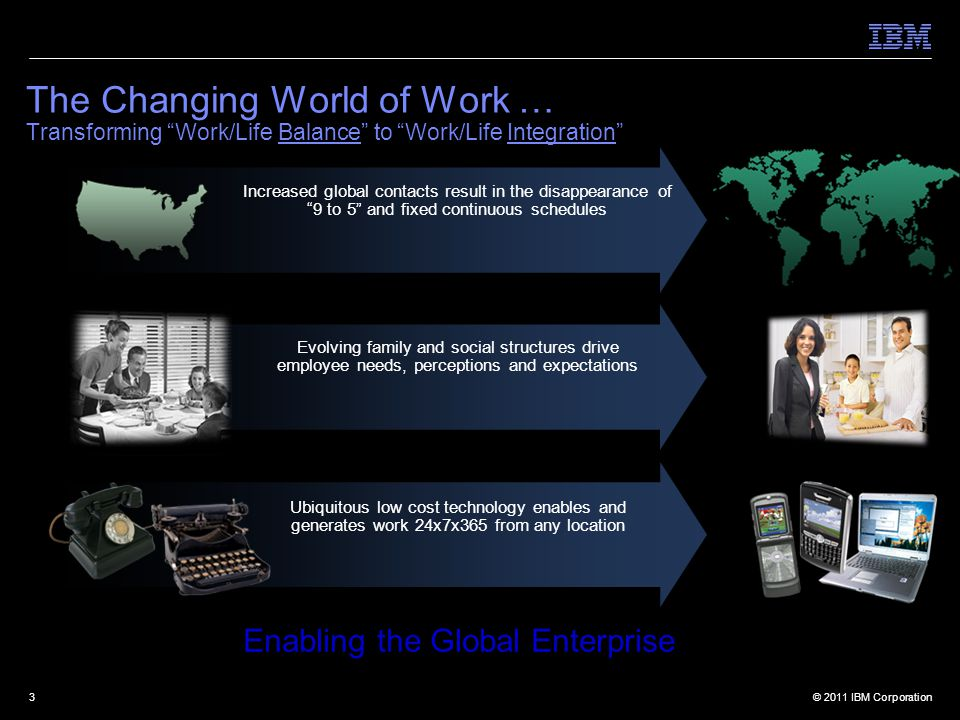 © 2011 IBM Corporation3 The Changing World of Work … Transforming Work/Life Balance to Work/Life Integration Evolving family and social structures drive employee needs, perceptions and expectations Increased global contacts result in the disappearance of 9 to 5 and fixed continuous schedules Ubiquitous low cost technology enables and generates work 24x7x365 from any location Enabling the Global Enterprise