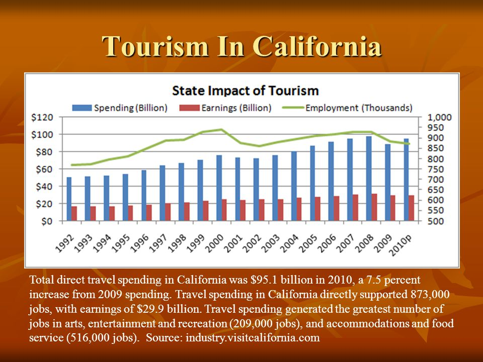 Chinese Tourism in California China has become the fourth-largest source of international tourists for California.