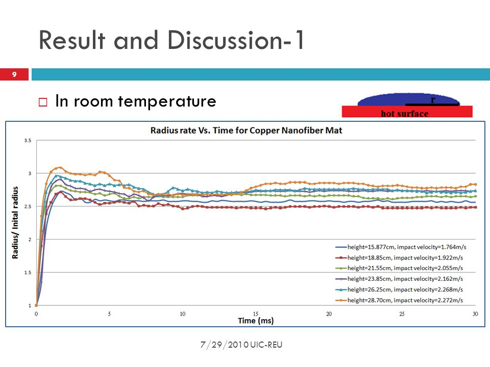 Result and Discussion-1  In room temperature 9 7/29/2010 UIC-REU