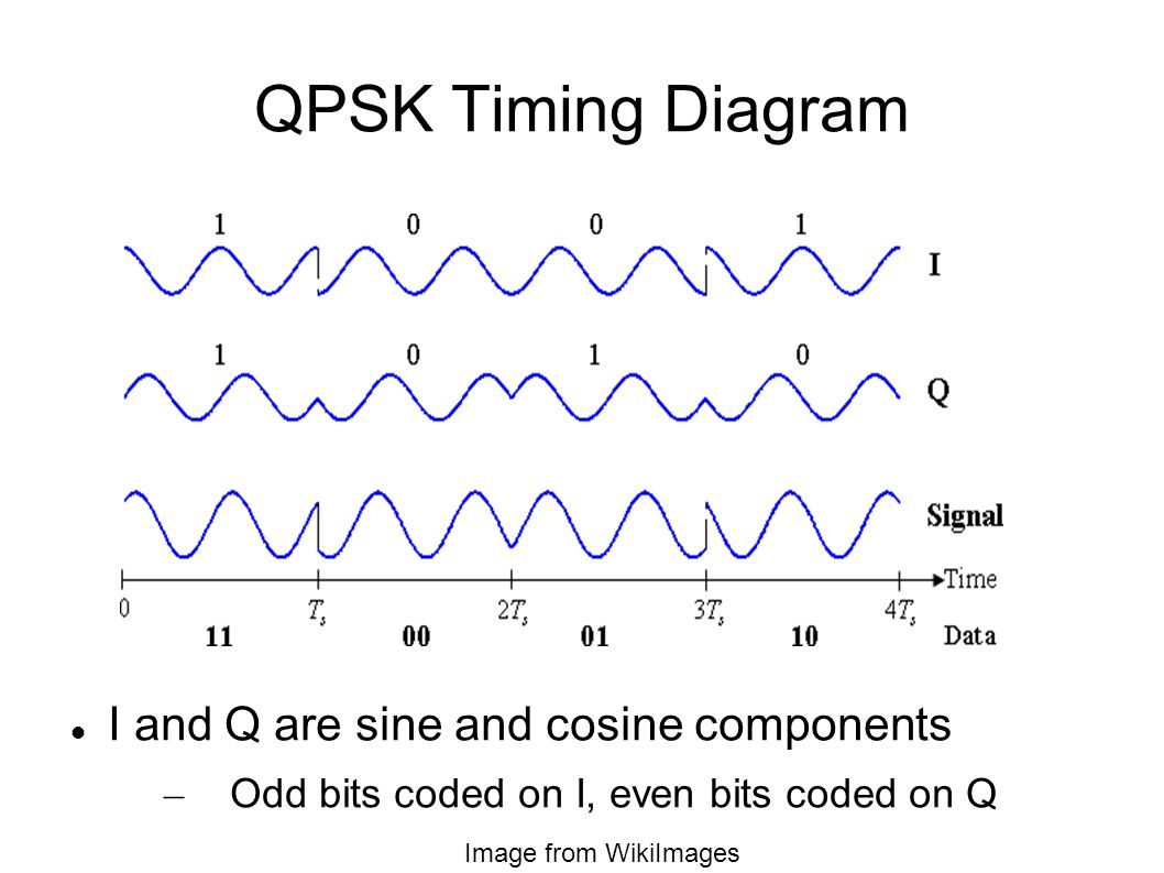 QPSK Timing Diagram I and Q are sine and cosine components – Odd bits coded on I, even bits coded on Q Image from WikiImages