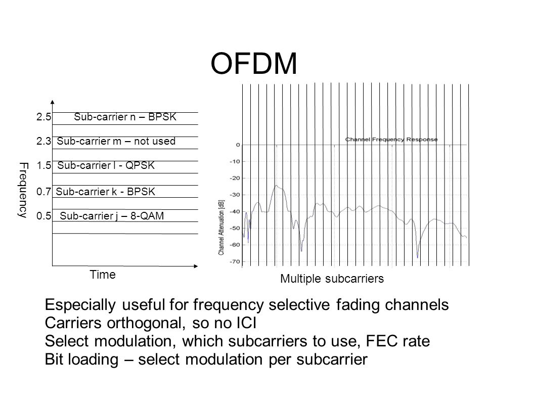 OFDM Frequency Time Sub-carrier k - BPSK Sub-carrier j – 8-QAM Sub-carrier m – not used2.3 0.7 0.5 Sub-carrier l - QPSK1.5 Sub-carrier n – BPSK2.5 Especially useful for frequency selective fading channels Carriers orthogonal, so no ICI Select modulation, which subcarriers to use, FEC rate Bit loading – select modulation per subcarrier Multiple subcarriers
