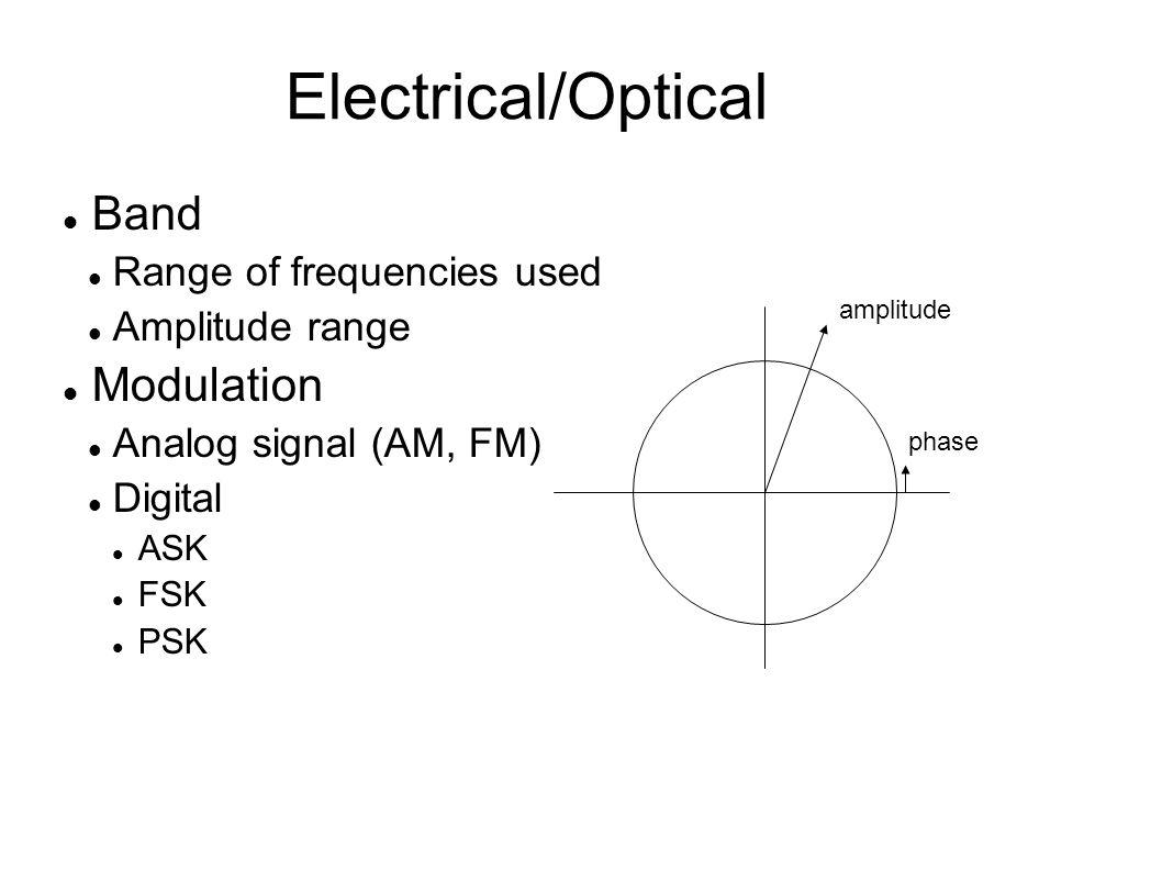 Electrical/Optical Band Range of frequencies used Amplitude range Modulation Analog signal (AM, FM) Digital ASK FSK PSK phase amplitude