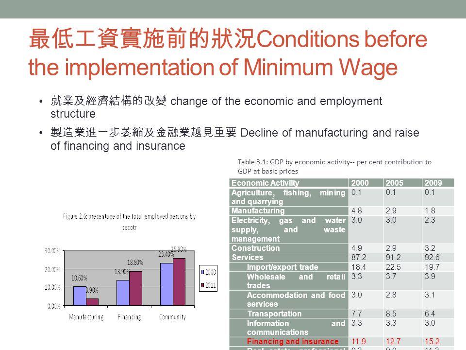 最低工資實施前的狀況 Conditions before the implementation of Minimum Wage Economic Activiity200020052009 Agriculture, fishing, mining and quarrying 0.1 Manufacturing4.82.91.8 Electricity, gas and water supply, and waste management 3.0 2.3 Construction4.92.93.2 Services87.291.292.6 Import/export trade18.422.519.7 Wholesale and retail trades 3.33.73.9 Accommodation and food services 3.02.83.1 Transportation7.78.56.4 Information and communications 3.3 3.0 Financing and insurance11.912.715.2 Real estate, professional and business services 9.39.011.3 Public administration, social and personal services 18.817.918.0 Ownership of premises11.511.012.1 就業及經濟結構的改變 change of the economic and employment structure 製造業進一步萎縮及金融業越見重要 Decline of manufacturing and raise of financing and insurance Table 3.1: GDP by economic activity-- per cent contribution to GDP at basic prices