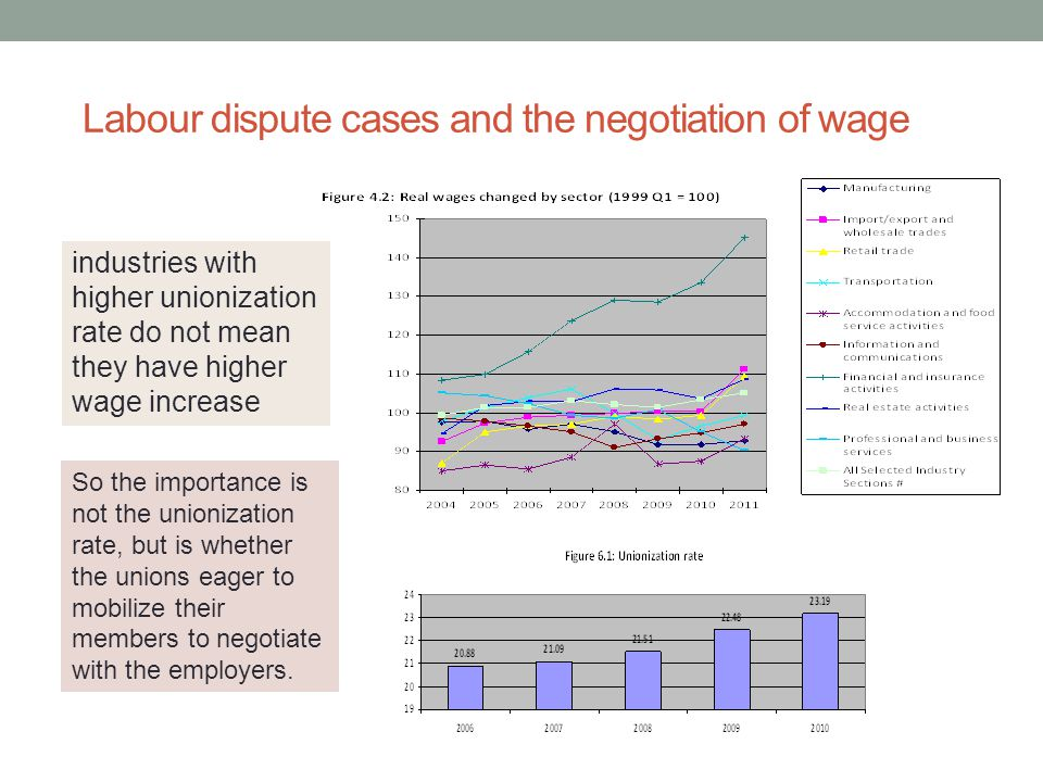 Labour dispute cases and the negotiation of wage industries with higher unionization rate do not mean they have higher wage increase So the importance is not the unionization rate, but is whether the unions eager to mobilize their members to negotiate with the employers.