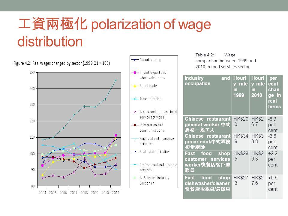工資兩極化 polarization of wage distribution Industry and occupation Hourl y rate in 1999 Hourl y rate in 2010 per cent chan ge in real terms Chinese restaurant general worker 中式 酒樓一般工人 HK$29.0 HK$2 6.7 -8.3 per cent Chinese restaurant junior cook 中式酒樓 初步廚師 HK$34.9 HK$3 3.8 -3.6 per cent Fast food shop customer services worker 快餐店客戶服 務員 HK$28.5 HK$2 9.3 +2.2 per cent Fast food shop dishwasher/cleaner 快餐店收銀員 / 清潔員 HK$27.3 HK$2 7.6 +0.6 per cent Table 4.2:Wage comparison between 1999 and 2010 in food services sector