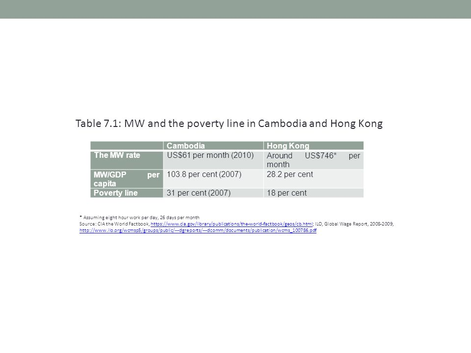 CambodiaHong Kong The MW rateUS$61 per month (2010)Around US$746* per month MW/GDP per capita 103.8 per cent (2007)28.2 per cent Poverty line31 per cent (2007)18 per cent * Assuming eight hour work per day, 26 days per month Source: CIA the World Factbook, https://www.cia.gov/library/publications/the-world-factbook/geos/cb.html; ILO, Global Wage Report, 2008-2009, http://www.ilo.org/wcmsp5/groups/public/---dgreports/---dcomm/documents/publication/wcms_100786.pdfhttps://www.cia.gov/library/publications/the-world-factbook/geos/cb.html http://www.ilo.org/wcmsp5/groups/public/---dgreports/---dcomm/documents/publication/wcms_100786.pdf Table 7.1: MW and the poverty line in Cambodia and Hong Kong