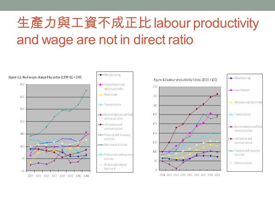 生產力與工資不成正比 labour productivity and wage are not in direct ratio