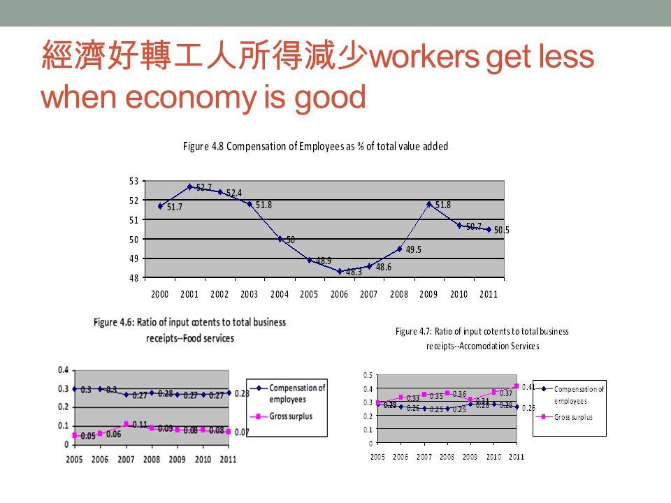 經濟好轉工人所得減少 workers get less when economy is good