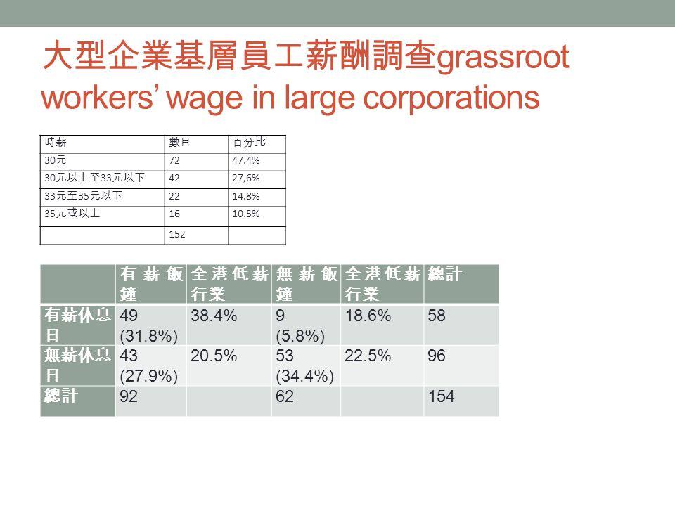 大型企業基層員工薪酬調查 grassroot workers' wage in large corporations 時薪數目百分比 30 元 7247.4% 30 元以上至 33 元以下 4227,6% 33 元至 35 元以下 2214.8% 35 元或以上 1610.5% 152 有薪飯 鐘 全港低薪 行業 無薪飯 鐘 全港低薪 行業 總計 有薪休息 日 49 (31.8%) 38.4%9 (5.8%) 18.6%58 無薪休息 日 43 (27.9%) 20.5%53 (34.4%) 22.5%96 總計 92 62 154