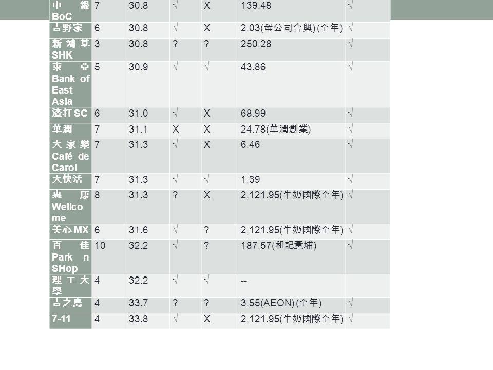 企業受訪 僱員 數目 平均時 薪 ( 元 ) 有薪 飯鐘 有薪休 息日 2013 年上半年盈利 ( 億 元 ) 商界展關 懷得主 肯德基 KFC 630.0XX 123.76 ( 母公司 YUM) ( 全年 ) 港鐵 MTR 530.0XX62.56  麥當勞 McD 930.1XX 626.12( 全球 )  領匯 The Link 930.6  216.96( 全年 )  中銀 BoC 730.8  X139.48  吉野家 630.8  X 2.03( 母公司合興 ) ( 全年 )  新鴻基 SHK 330.8 250.28  東亞 Bank of East Asia 530.9  43.86  渣打 SC 631.0  X68.99  華潤 731.1XX 24.78( 華潤創業 )  大家樂 Café de Carol 731.3  X6.46  大快活 731.3  1.39  惠康 Wellco me 831.3 X 2,121.95( 牛奶國際全年 )  美心 MX 631.6  .