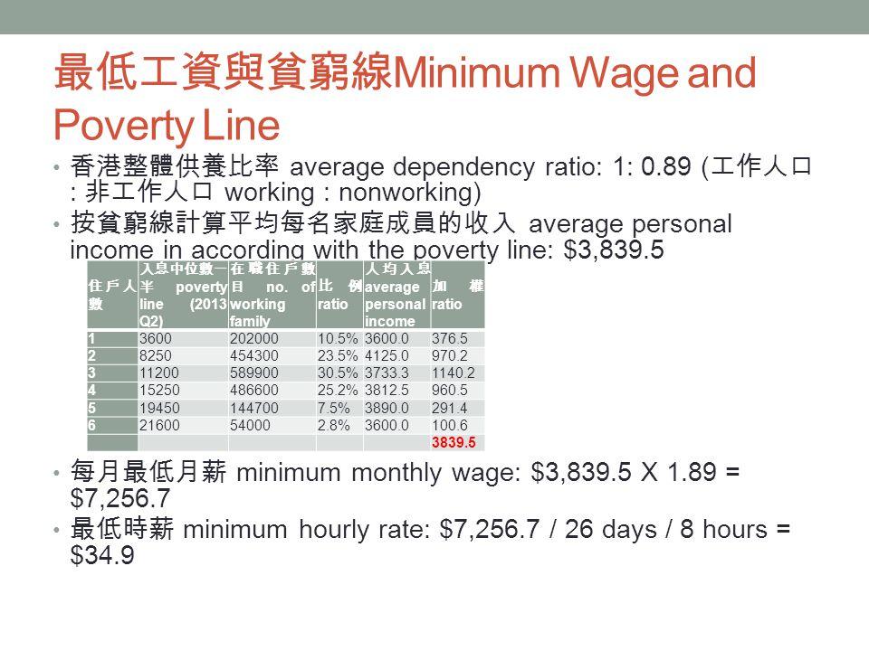 最低工資與貧窮線 Minimum Wage and Poverty Line 香港整體供養比率 average dependency ratio: 1: 0.89 ( 工作人口 : 非工作人口 working : nonworking) 按貧窮線計算平均每名家庭成員的收入 average personal income in according with the poverty line: $3,839.5 每月最低月薪 minimum monthly wage: $3,839.5 X 1.89 = $7,256.7 最低時薪 minimum hourly rate: $7,256.7 / 26 days / 8 hours = $34.9 住戶人 數 入息中位數一 半 poverty line (2013 Q2) 在職住戶數 目 no.
