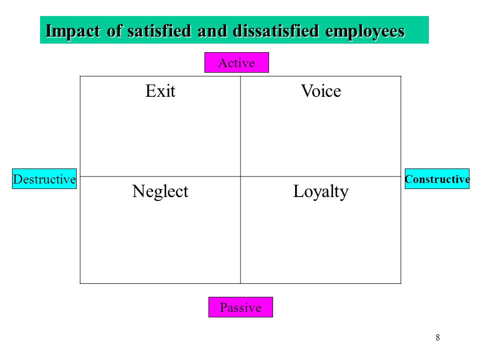 8 Impact of satisfied and dissatisfied employees ExitVoice NeglectLoyalty Destructive Active Constructive Passive