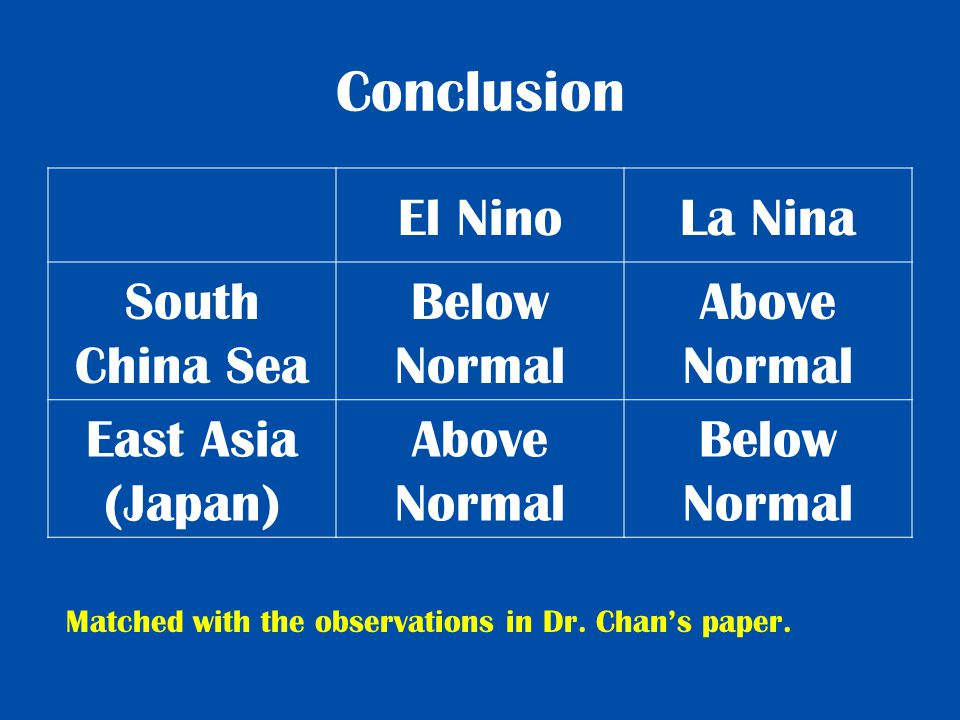 Conclusion El NinoLa Nina South China Sea Below Normal Above Normal East Asia (Japan) Above Normal Below Normal Matched with the observations in Dr.
