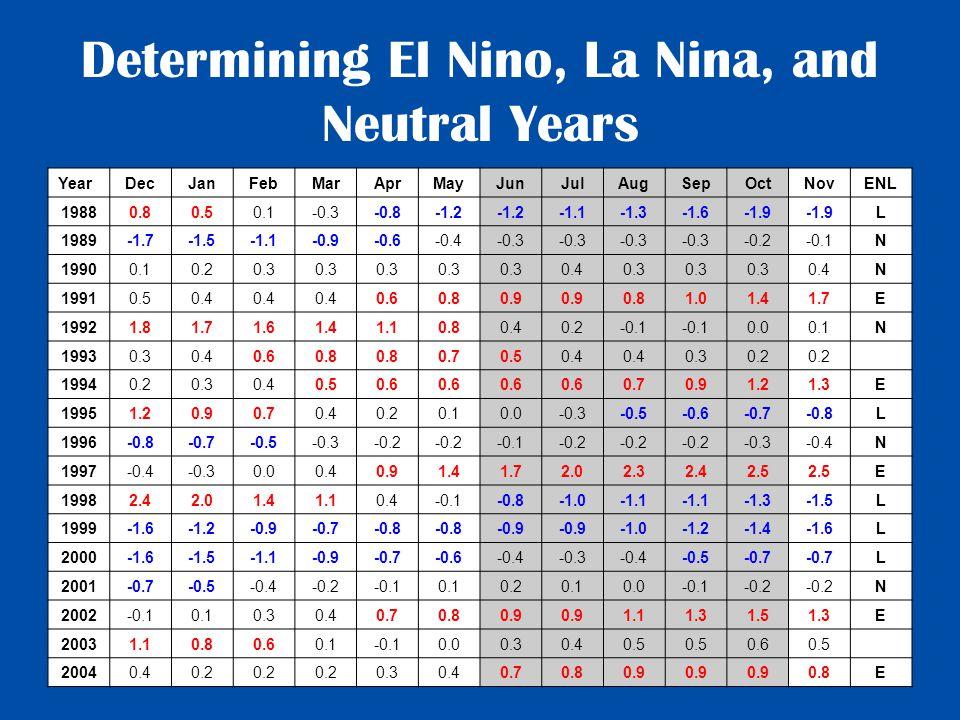 Determining El Nino, La Nina, and Neutral Years YearDecJanFebMarAprMayJunJulAugSepOctNovENL 19880.80.50.1-0.3-0.8-1.2 -1.1-1.3-1.6-1.9 L 1989-1.7-1.5-1.1-0.9-0.6-0.4-0.3 -0.2-0.1N 19900.10.20.3 0.40.3 0.4N 19910.50.4 0.60.80.9 0.81.01.41.7E 19921.81.71.61.41.10.80.40.2-0.1 0.00.1N 19930.30.40.60.8 0.70.50.4 0.30.2 19940.20.30.40.50.6 0.70.91.21.3E 19951.20.90.70.40.20.10.0-0.3-0.5-0.6-0.7-0.8L 1996-0.8-0.7-0.5-0.3-0.2 -0.1-0.2 -0.3-0.4N 1997-0.4-0.30.00.40.91.41.72.02.32.42.5 E 19982.42.01.41.10.4-0.1-0.8-1.1 -1.3-1.5L 1999-1.6-1.2-0.9-0.7-0.8 -0.9 -1.2-1.4-1.6L 2000-1.6-1.5-1.1-0.9-0.7-0.6-0.4-0.3-0.4-0.5-0.7 L 2001-0.7-0.5-0.4-0.2-0.10.10.20.10.0-0.1-0.2 N 2002-0.10.10.30.40.70.80.9 1.11.31.51.3E 20031.10.80.60.1-0.10.00.30.40.5 0.60.5 20040.40.2 0.30.40.70.80.9 0.8E
