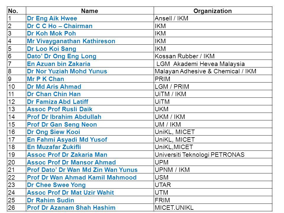 No.NameOrganization 1Dr Eng Aik HweeAnsell / IKM 2Dr C C Ho – ChairmanIKM 3Dr Koh Mok PohIKM 4Mr Vivayganathan KathiresonIKM 5Dr Loo Koi SangIKM 6Dato' Dr Ong Eng LongKossan Rubber / IKM 7En Azuan bin Zakaria LGM Akademi Hevea Malaysia 8Dr Nor Yuziah Mohd YunusMalayan Adhesive & Chemical / IKM 9Mr P K ChanPRIM 10Dr Md Aris AhmadLGM / PRIM 11Dr Chan Chin HanUiTM / IKM 12Dr Famiza Abd LatiffUiTM 13Assoc Prof Rusli DaikUKM 14Prof Dr Ibrahim AbdullahUKM / IKM 15Prof Dr Gan Seng NeonUM / IKM 16Dr Ong Siew KooiUniKL, MICET 17En Fahmi Asyadi Md YusofUniKL, MICET 18En Muzafar ZukifliUniKL,MICET 19Assoc Prof Dr Zakaria ManUniversiti Teknologi PETRONAS 20Assoc Prof Dr Mansor AhmadUPM 21Prof Dato' Dr Wan Md Zin Wan YunusUPNM / IKM 22Prof Dr Wan Ahmad Kamil MahmoodUSM 23Dr Chee Swee YongUTAR 24Assoc Prof Dr Mat Uzir WahitUTM 25Dr Rahim SudinFRIM 26Prof Dr Azanam Shah HashimMICET.UNIKL