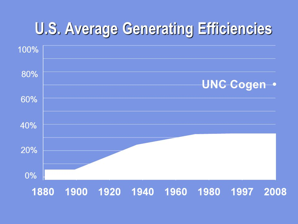U.S. Average Generating Efficiencies 100% 80% 60% 40% 20% 0% UNC Cogen