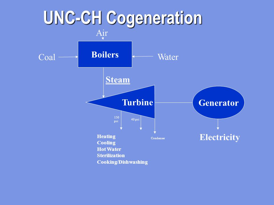 UNC-CH Cogeneration Turbine Generator Boilers Steam Heating Cooling Hot Water Sterilization Cooking/Dishwashing Electricity Coal Water Air 150 psi 40 psi Condenser