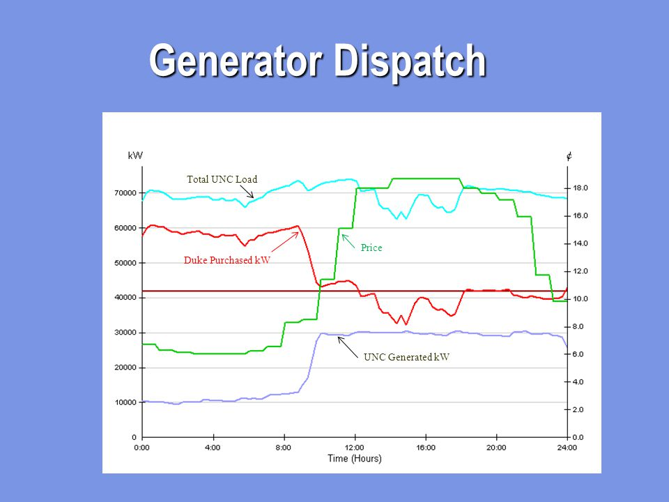 Generator Dispatch Price Total UNC Load UNC Generated kW Duke Purchased kW
