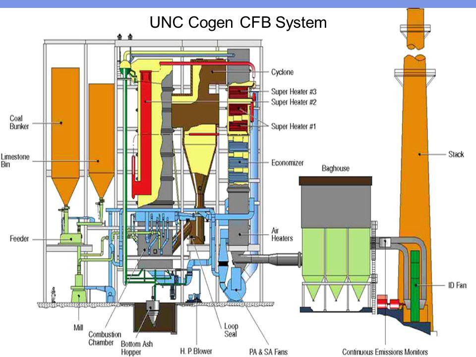 UNC Cogen CFB System