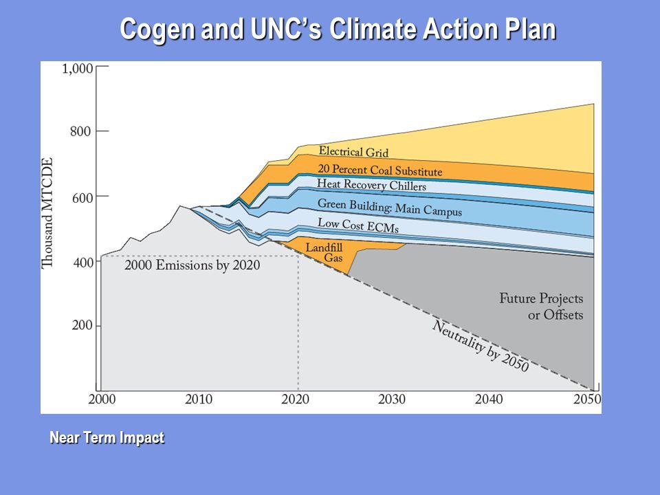 Cogen and UNC's Climate Action Plan Near Term Impact