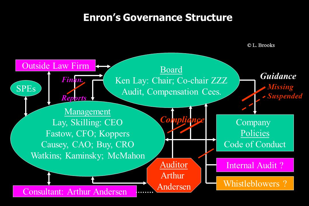 Enron's Governance Structure Board Ken Lay: Chair; Co-chair ZZZ Audit, Compensation Cees.