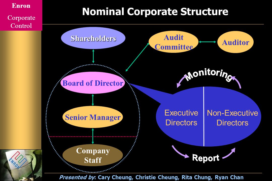 Enron Corporate Control Presented by: Cary Cheung, Christie Cheung, Rita Chung, Ryan Chan Ownership VS Control.