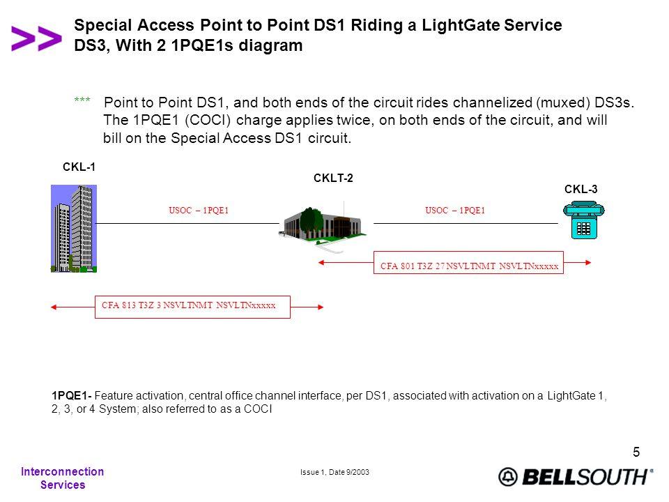 Interconnection Services Issue 1, Date 9/2003 6 Special Access DS1 Riding a LightGate Service DS3, CSR (Example of 2 DS1 COCIs ) 615 N19 xxxx xxx *CSR* *LIVE* CLS T4.HCGS.xxxxxx..SC XXX 1 B04 UP NHVL ---S&F SVCDTE:QTY :CODE : DESCRIPTION AMOUNT :ACTDTE 001106 CLS T4.HCGS.xxxxxx..SC/NC HCE-/CKR 011101 xxxxxxx/PIU 100/TAX B,C,D,E,H,J,K 001106 1 HFQC6 /SED 11-06-00 010117 010117 CKL 1-340 HERRON DR, NASHVILLE, TN/LSO 010117 615 254/NCI 04DS6.44/CFA 813 T3Z 3 NSVLTNMT NSVLTNxxxxx/ZNEA/HBAN 615 N19-xxxx/ACTL 10/TAR 091,701 001106 1 HTN /SED 11-06-00 010117 010117 CKLT 2-NSVLTNMT/TAR 091,701 010117 001106 1 1PQE1 /RLFS Y/MSAI NDT/SED 11-06-00 011101 /SPP TPP1/TA 96, 11-06-00/RD 05-23-02 INTER TN - EC 5185 { 1 X 6.00 } 6.00 010117 CKLT 3-NSVLTNMT/TAR 091,701 010117 001106 1 1PQE1 /RLFS Y/MSAI NDT/SED 11-06-00 011101 /SPP TPP1/TA 96, 11-06-00/RD 05-23-02 INTER TN - EC 5185 { 1 X 6.00 } 6.00 010117 CKL 4-49 MUSIC SQUARE W, NASHVILLE, TN 010117 /LSO 615 320/SN PIEDMONT NATURAL GAS/NCI 04DU9.1SN/CFA 801 T3Z 27 NSVLTNMT NSVLTNxxxxx/HBAN 615 N19- xxxx/TAR 091,701 001106 1 CCOEF /SED 11-06-00 010117 001106 24 S25EX /SED 11-06-00/EXR 5 010117 INTERSTATE SUBTOTAL 12.00 INTRASTATE SUBTOTAL 0.00 LOCAL SUBTOTAL 0.00 CIRCUIT SUBTOTAL 12.00