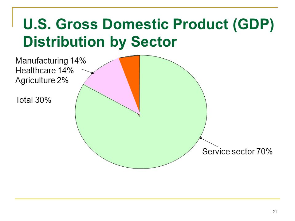 21 U.S. Gross Domestic Product (GDP) Distribution by Sector Manufacturing 14% Service sector 70% Healthcare 14% Agriculture 2% Total 30%