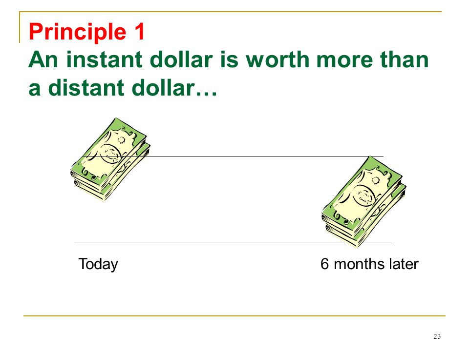 23 Principle 1 An instant dollar is worth more than a distant dollar… Today6 months later