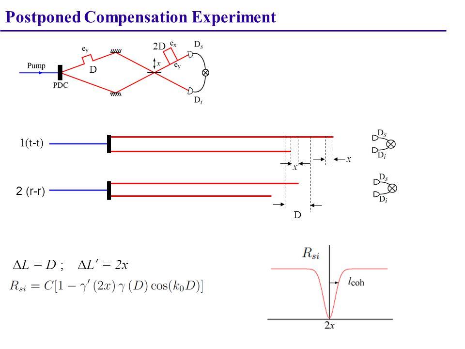 1(t-t) 2 (r-r) x D DD ΔL = D ; ΔL ' = 2x x D Postponed Compensation Experiment