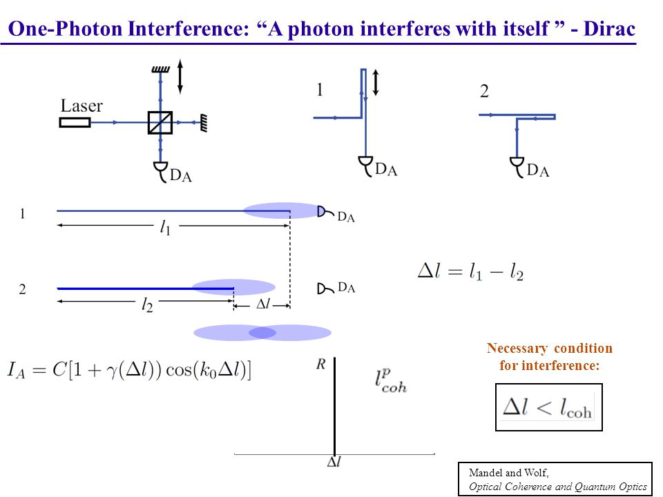 Two-Photon Interference: A two-photon interferes with itself ΔL plays the same role in two-photon interference as Δl does in one-photon interference Case I : = 0 two-photon path-asymmetry length difference two-photon path-length difference
