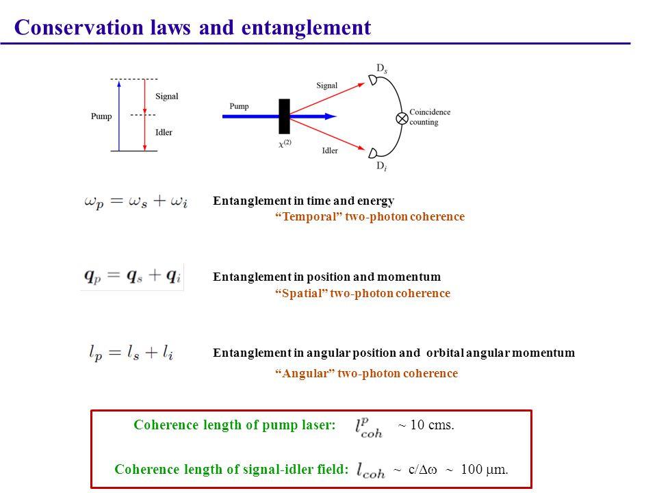 Hong-Ou-Mandel effect C.K. Hong et al., PRL 59, 2044 (1987) Frustrated two-photon Creation T.