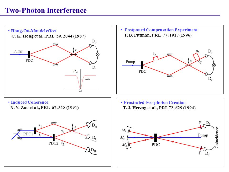 ΔL = 0 ; ΔL ' = 2x 1 2 2x x Hong-Ou-Mandel (HOM) Effect