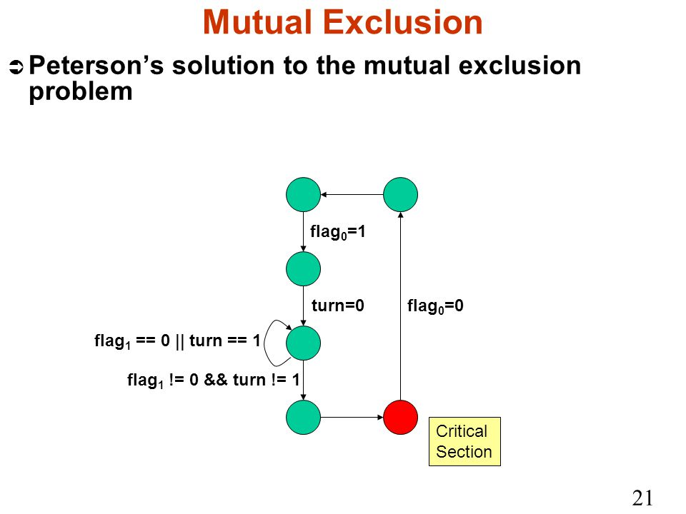 21 Mutual Exclusion Ü Peterson's solution to the mutual exclusion problem flag 0 =1 turn=0 flag 1 == 0 || turn == 1 flag 1 != 0 && turn != 1 flag 0 =0 Critical Section