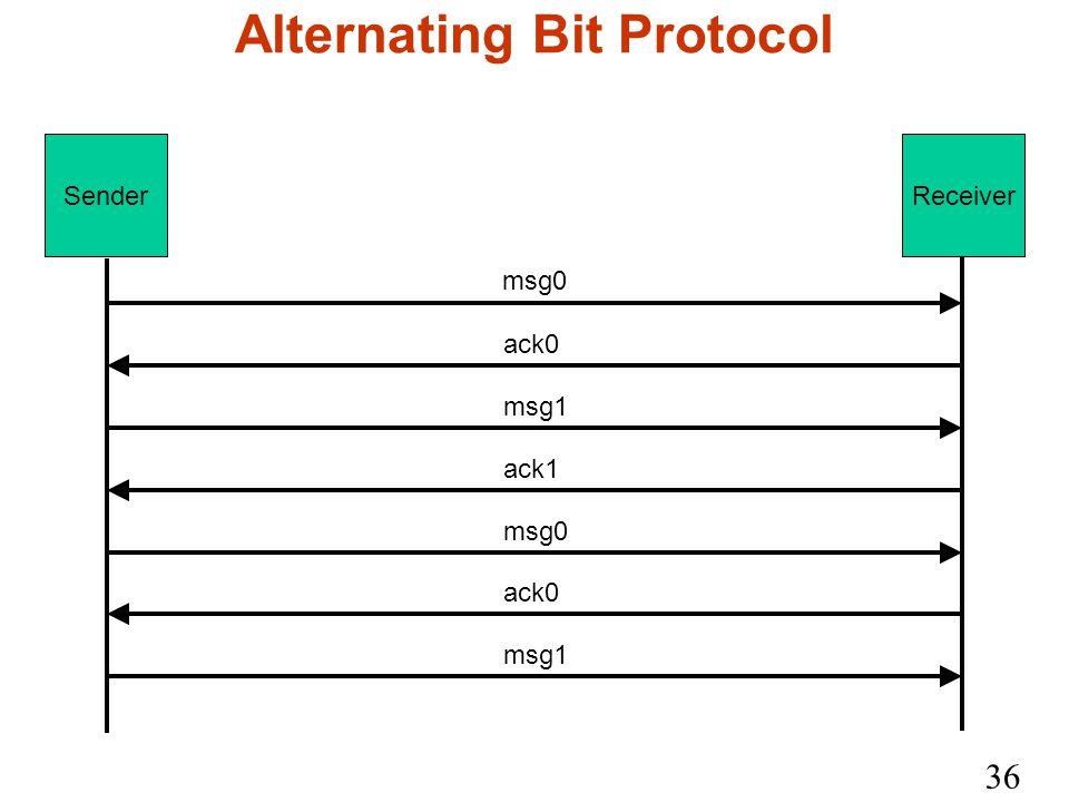 36 Alternating Bit Protocol SenderReceiver msg0 ack0 msg1 ack1 msg0 ack0 msg1