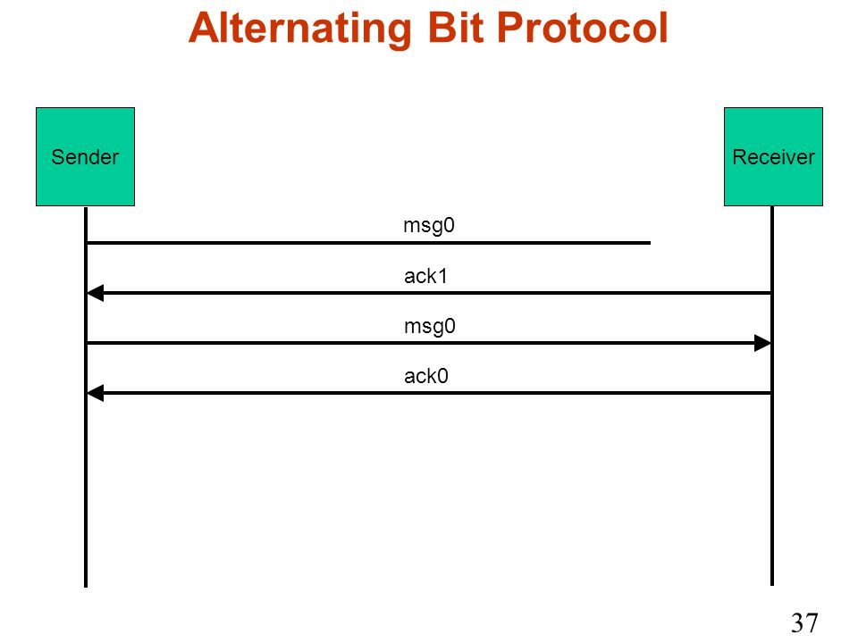 37 Alternating Bit Protocol SenderReceiver msg0 ack1 msg0 ack0