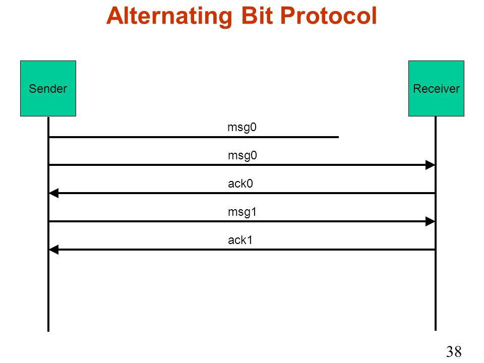 38 Alternating Bit Protocol SenderReceiver msg0 ack0 msg1 ack1 msg0