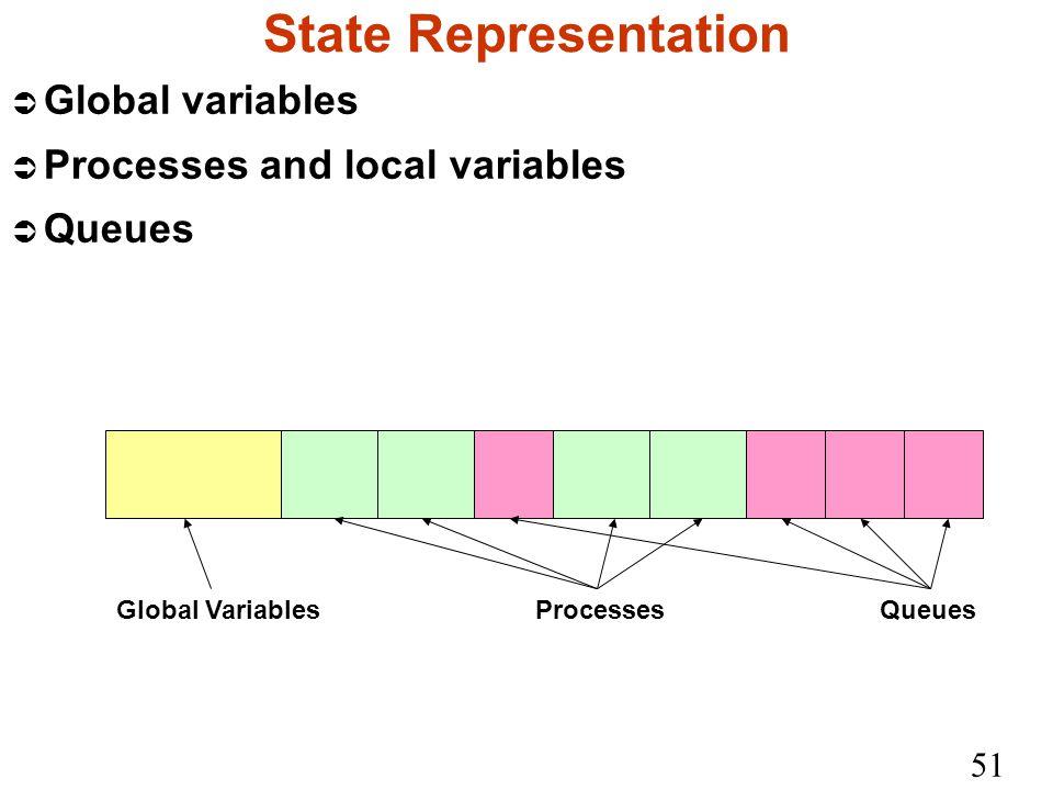 51 State Representation Ü Global variables Ü Processes and local variables Ü Queues Global Variables Processes Queues