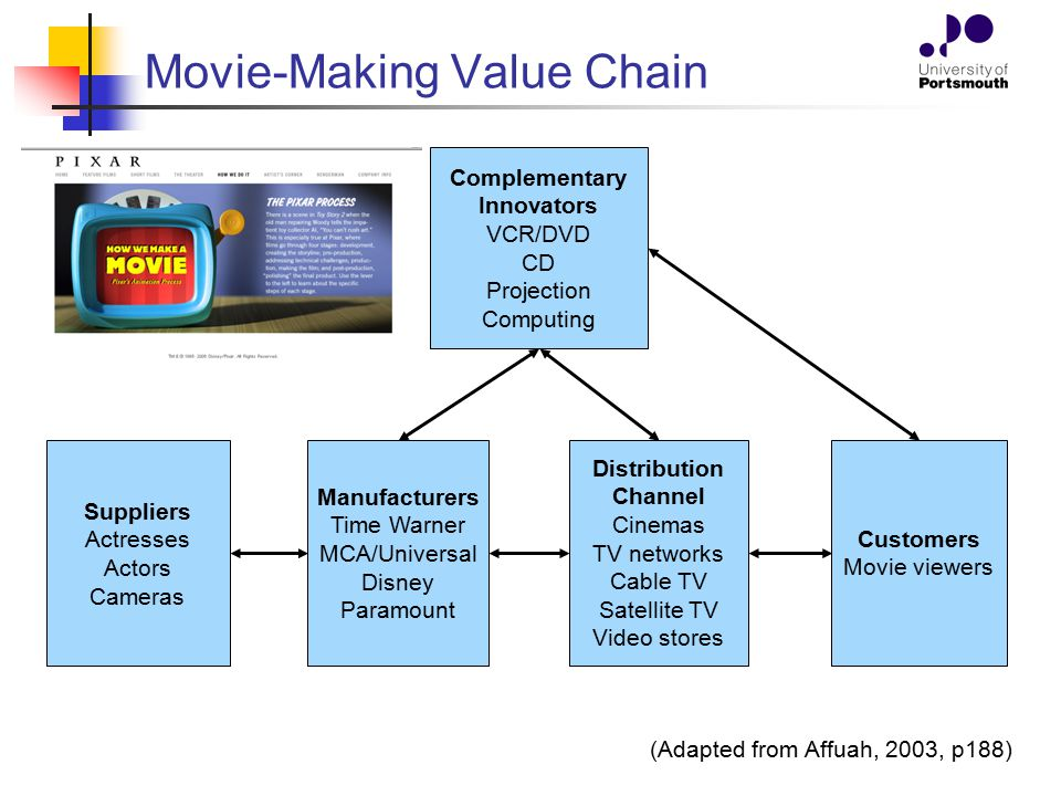 Movie-Making Value Chain Suppliers Actresses Actors Cameras Complementary Innovators VCR/DVD CD Projection Computing Manufacturers Time Warner MCA/Uni
