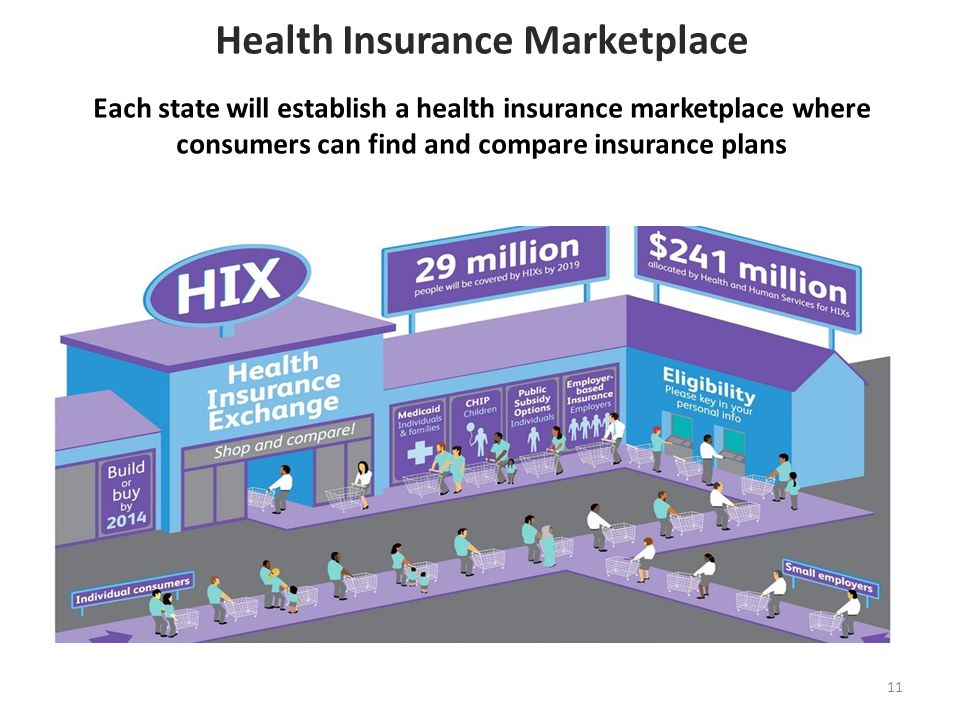Health Insurance Marketplace Each state will establish a health insurance marketplace where consumers can find and compare insurance plans 11